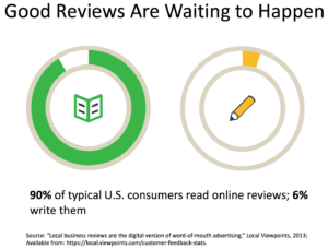 reputation management stats - good reviews are waiting to happen