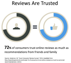 reputation management stats - people trust reviews