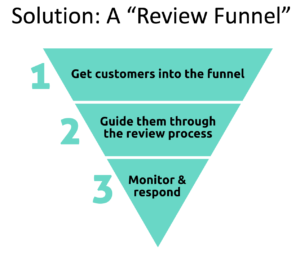 reputation management review funnel